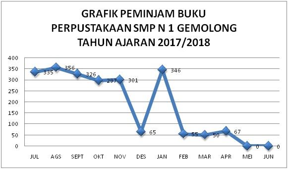 Grafik peminjam