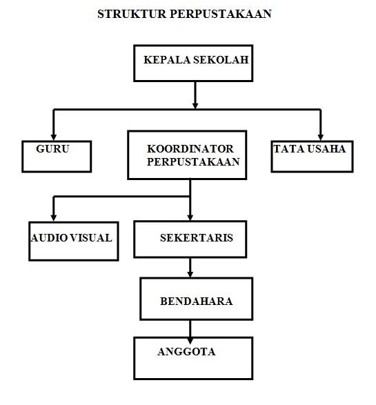 Struktur perpustakaan